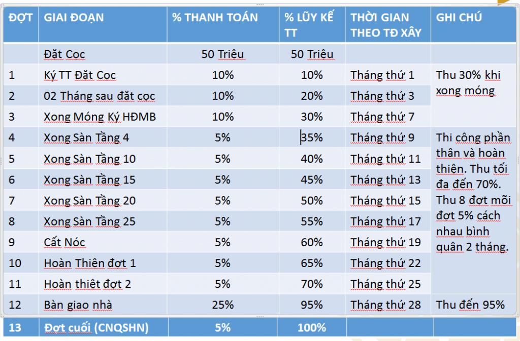 phuong-thuc-thanh-toan-ha-do-centrosa-garden1-1024x673